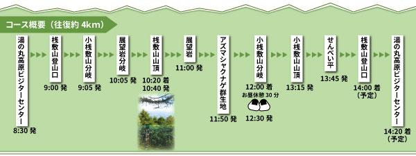 桟敷山トレッキング_コース